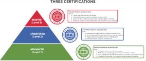 AFM Exam preparation - next steps